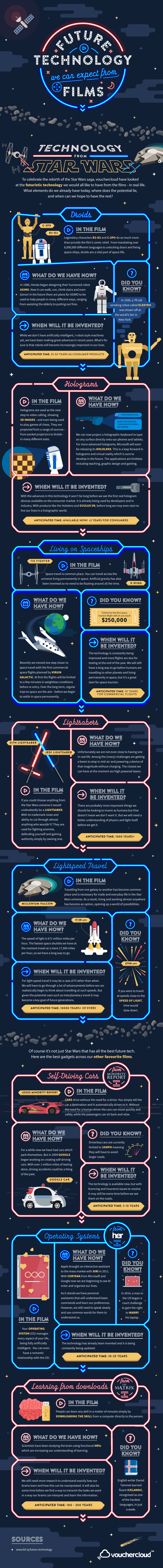 Future Technology from Films Infographic