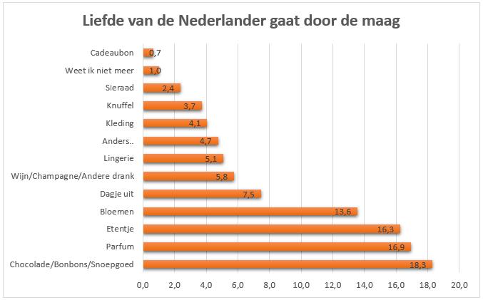 Liefde van de Nederlander gaat door de maag