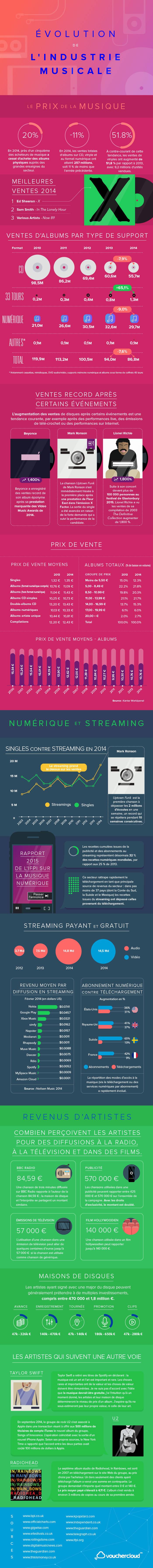 Infographie sur l'évolution de l'industrie musicale
