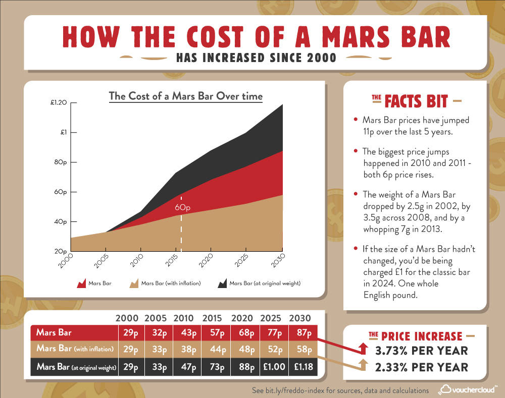 Mars Bar Index