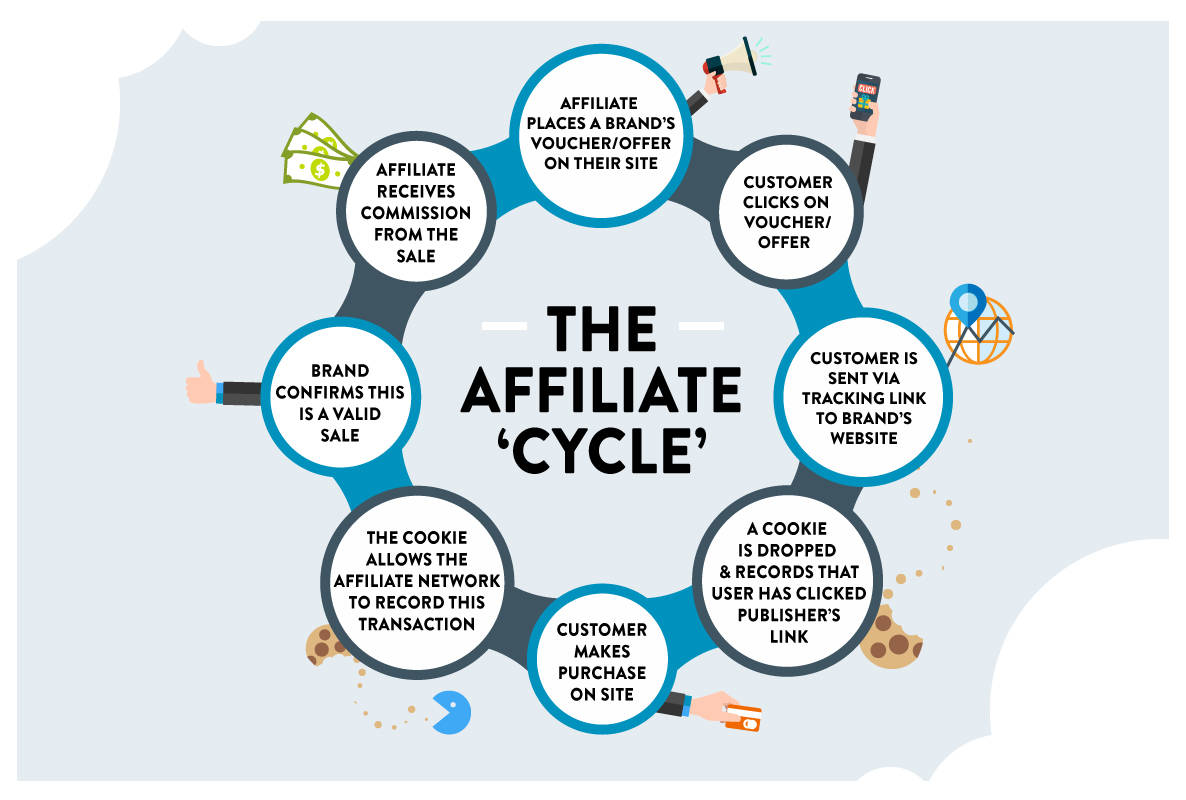 How does affiliate marketing work? The affiliate cycle