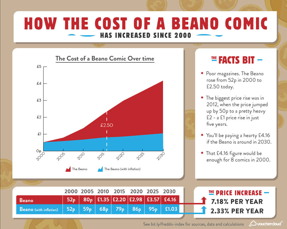 The Beano Index
