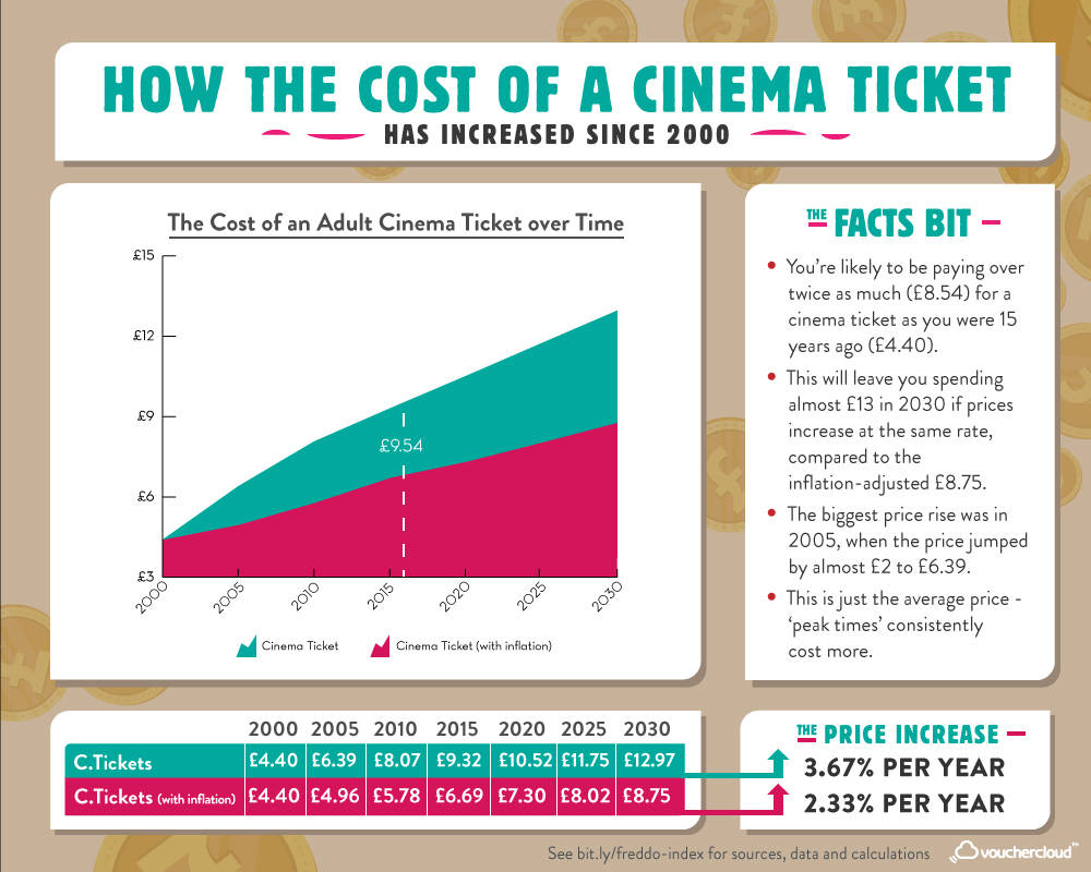 The Cinema Ticket Index
