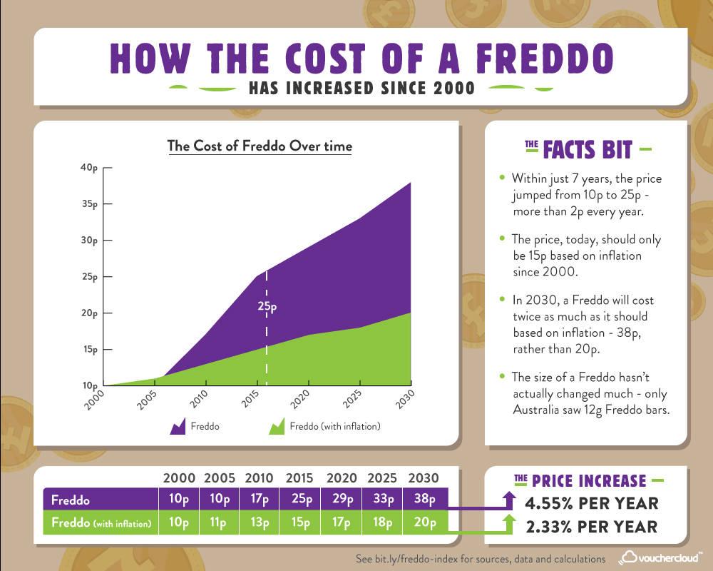 The Freddo Index