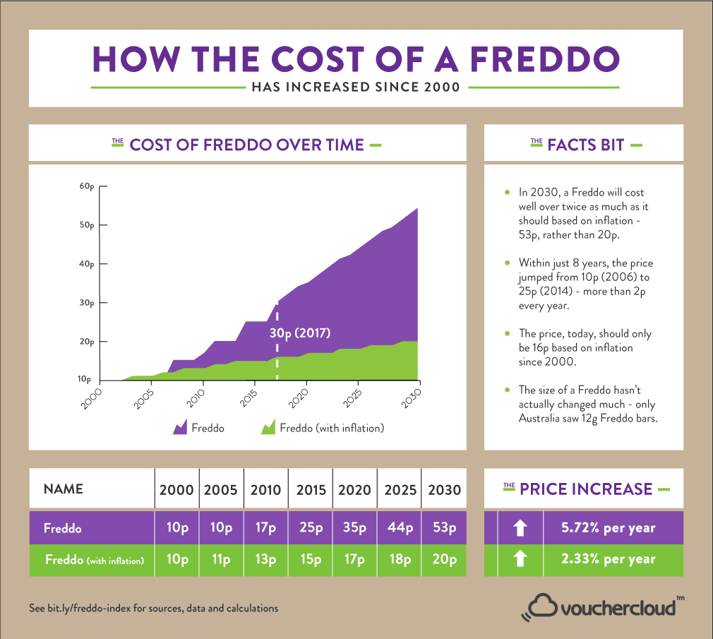 The Freddo Index