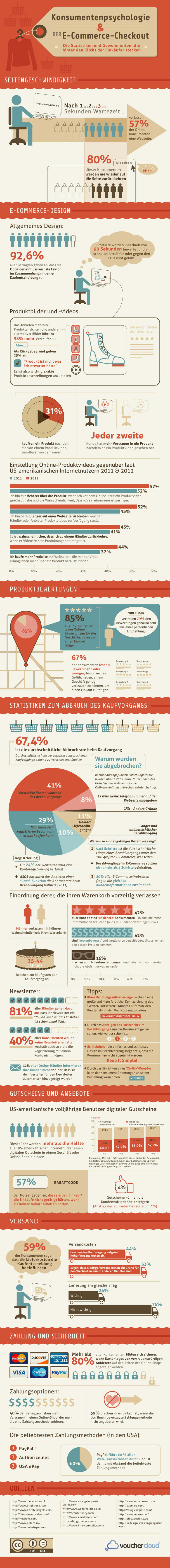 E-Commerce Infografik