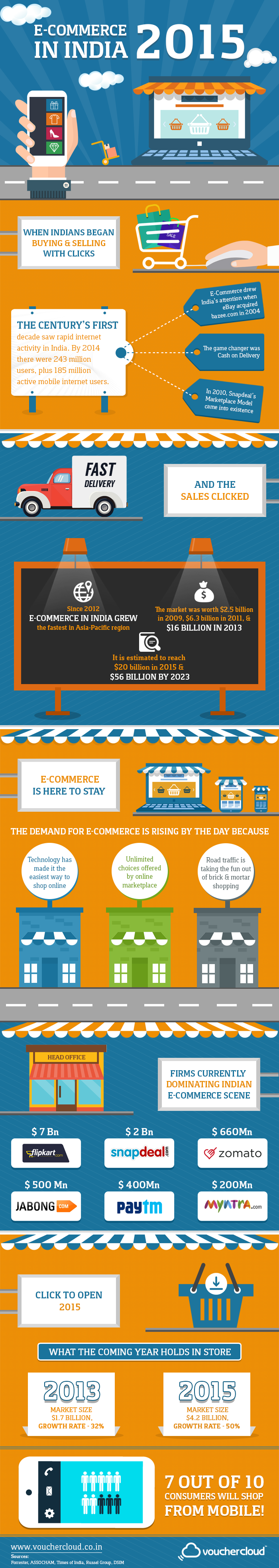 E-commerce in India in 2015