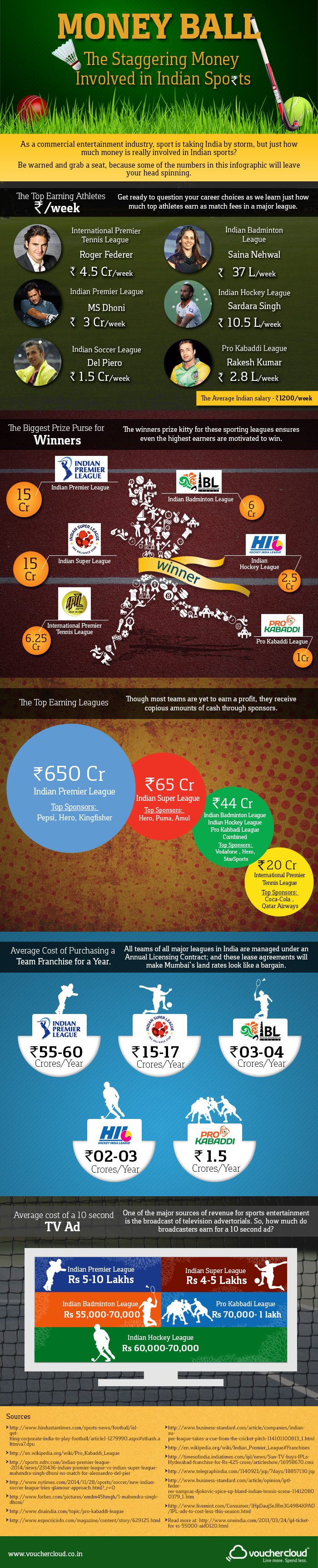 The Money in Indian Sport Infographic