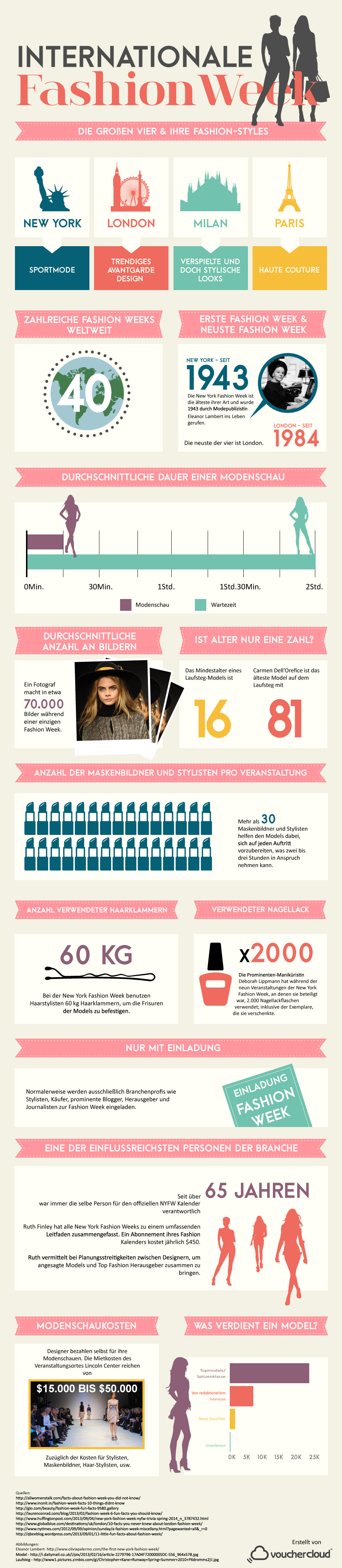 Fashion Week Infografik DE