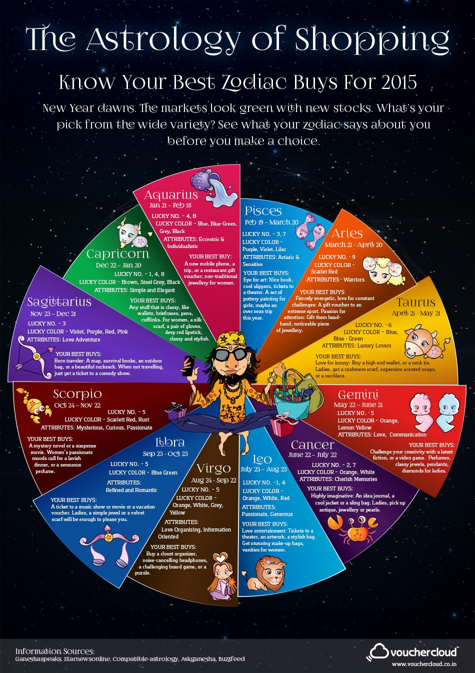 The Astrology of Shopping Infographic