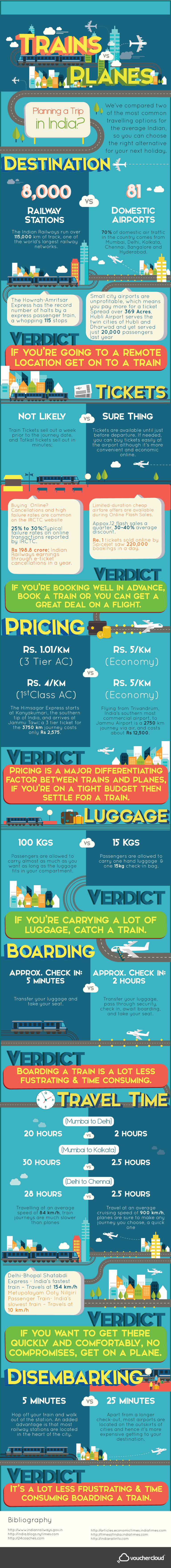 Trains vs Planes - a comparison of travel in India