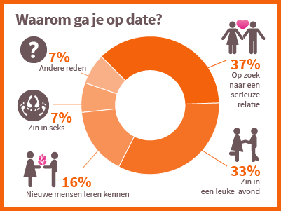 Wachten en dating door de gratis download van de