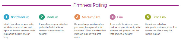 Bensons for Beds firmness rating