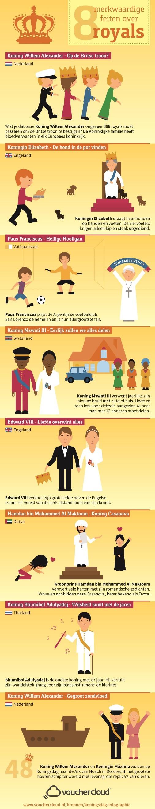 Koningsdag Infographic