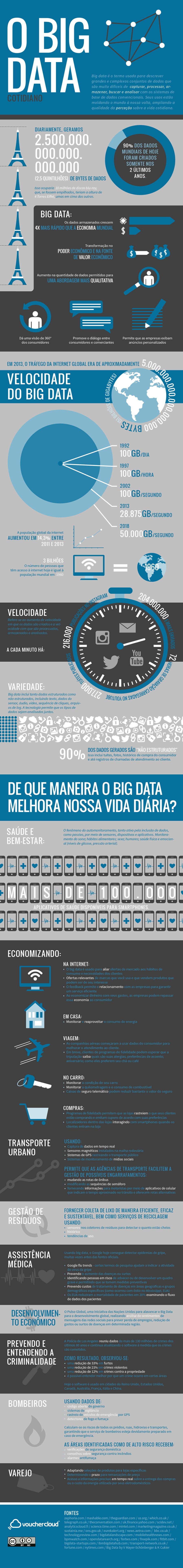 O Big Data Cotidiano - Infográfico