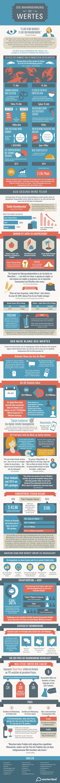 Wahrnehmung des Wertes Infografik