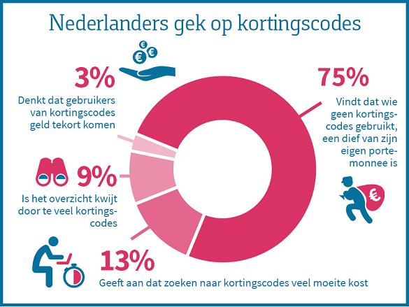 Nederlanders gek op kortingscode