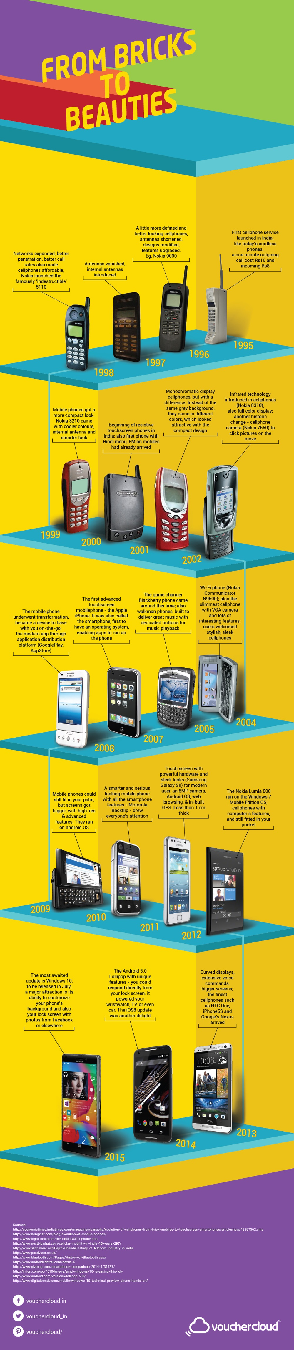 From Bricks to Beauties: The Evolution of the Smartphone
