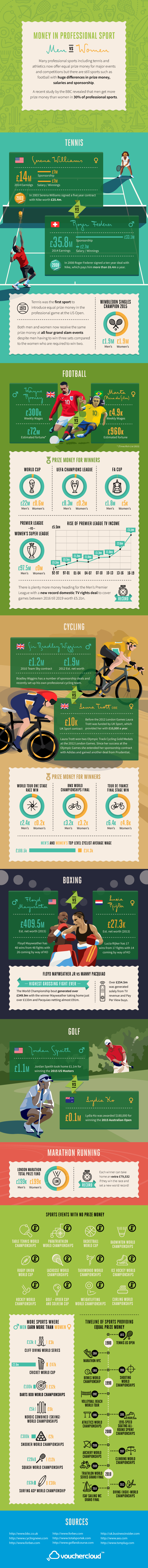 Money in Sport Infographic